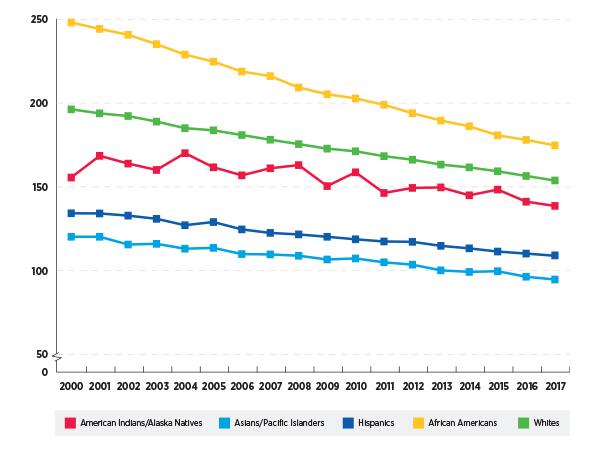Progress Against Cancer Disparities