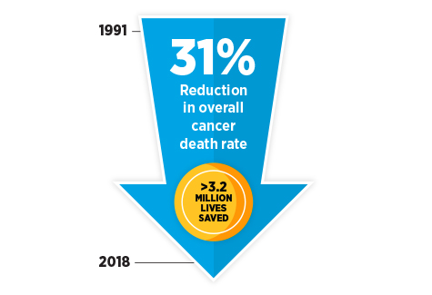 The age-adjusted overall U.S. cancer death rate declined by 31% from 1991 to 2018